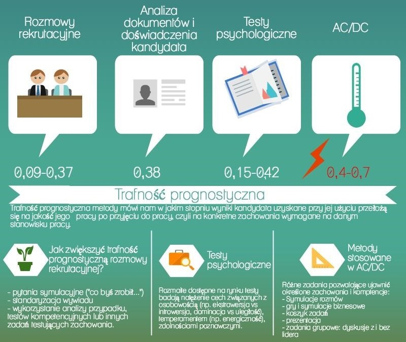 metody pomiaru kompetencji (2)